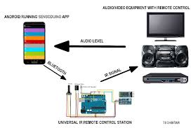 universal ir remote control station for android techbitar the star of the ir station show is the sensoduino android app which harnesses the sensors and functions of your android phone then shares that info