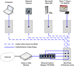 how to install an ethernet jack for a home network fishing cable ethernet home network wiring diagram