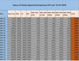 Bps Salary Chart 71 Explanatory Chart Of Revised Basic Pay Scales 2019