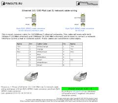 ethernet mbit cat network cable wiring pinout diagram ethernet 10 100 mbit cat 5 network cable wiring diagram