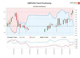 Gbp Usd Ig Client Sentiment Our Data Shows Traders Are Now