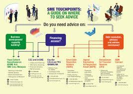 Jkr Sarawak Organisation Chart Financing For Small And Medium Enterprises Bank Negara
