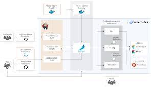 Spinnaker Helm Chart Overview Wso2 Enterprise Integrator Pipeline Documentation