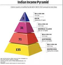 Economic Class Chart What Are The Salary Levels Of Upper Middle And Lower Level