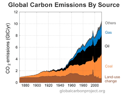9 Simple Charts That Explain The Global Carbon Budget