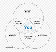 Pumpkin Venn Diagram Office Fitness Venn Diagram You Self Care Venn Diagram Hd