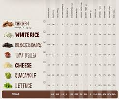 Chipotle Nutrition Chart Hillary Clintons Chipotle Order Above Average The New
