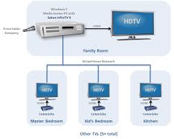 the whole home dvr experience with ceton infinitv and echo basic home network diagram at Home Wired Network Diagram Multiple Room