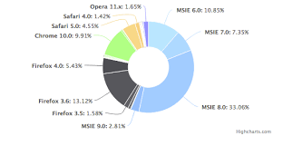 D3js Donut Chart Avoid Label Text Overlays Stack Overflow