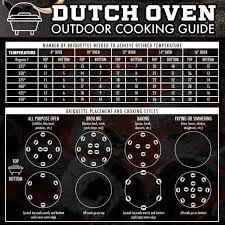 Dutch Oven Temp Chart Camping Dutch Oven Peach Cobbler