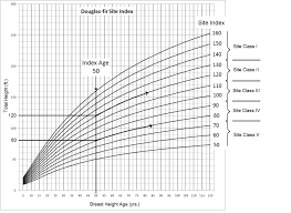 Douglas Fir Growth Chart 6 2 Overview Of Site Index Forest Measurements An Applied