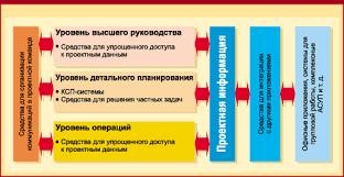 Реферат Обзор современного программного обеспечения управления  Средства для календарно сетевого планирования КСП