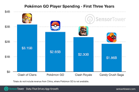 Candy Chart Pokemon Go Pokemon Go On Track To Surpass One Of The Highest Grossing
