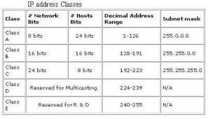 What Is Ip Addressing Ip Addresses Classes