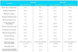 Closed Cell Spray Foam Insulation R Value Chart Insulation For 2 X 4 Walls Spray Foam R Value Travelsa Co