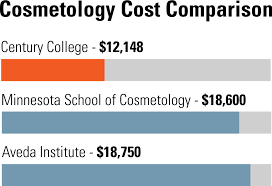 Cosmetology Cost Comparison Chart Jpg Century College