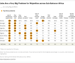 concerns and priorities in sub saharan africa pew research center jobs are a very big problem for majorities across sub saharan africa