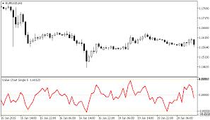 Value Chart Single Mt5 Indicator