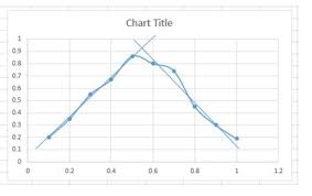 Add Linear Line To Excel Chart Get Coordinates Of Intersecting Point Of Two Trend Lines