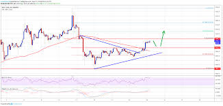 Bullish Sentiment Chart Bitcoin Btc Price Primed For Gains With Bullish Sentiment