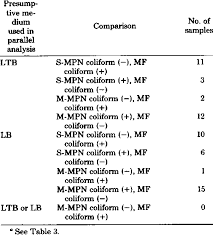 Mpn Chart For Coliforms Comparison Of The Standard Mf To The S Mpn And M Mpn