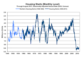 Housing Starts Chart Us Housing Starts Stuck At Lowest Levels Since 1945