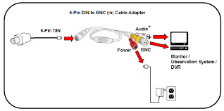 analog camera cables and connectors lorex audio recording capability must be supported on the din camera if audio is supported and you want to continue to record audio make sure that an audio in