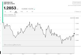 Euro Falls Yuan Aussie Climb Dollar Ekes Out Gains Tone Weak