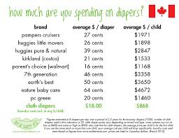 The Cost Of Diapering