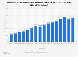 Microsoft Profit 2015 Microsoft Revenue 2002 2018 Statista
