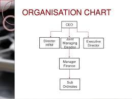 Ice Staff Chart Economic Analysis Of Arun Ice Creams