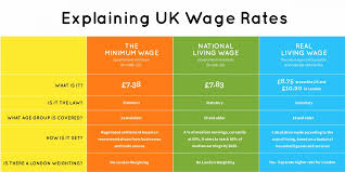 list of minimum wage jobs what is the real living wage living wage foundation