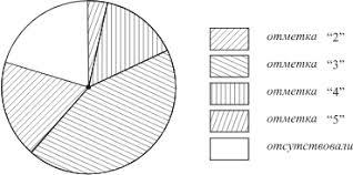 ОГЭ по математике задание номер  Учитель подвёл итоги контрольной работы по физике в 11 классах и по результатам составил диаграмму см рис Какие из утверждений относительно результатов