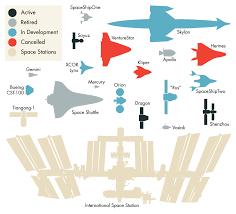 Spacecraft Size Comparison Chartgeek Com