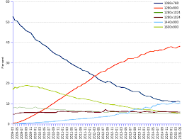 Monitor Resolution Chart Screen Resolution Share Of The Europe Market Over Time