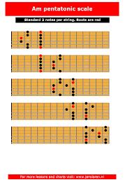 Guitar Pentatonic Scales Chart Pdf 65 Rational Pentatonic Scale Chart Guitar Pdf