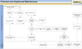 Business Process Flowchart Fleet Management Packet