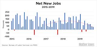 Chart Of The Day Net New Jobs In October Mother Jones