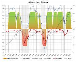 Vghcx Stock Chart Building Bear Market And Full Cycle Portfolios Newstrading
