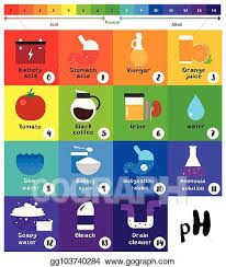 Eps Illustration The Ph Scale Universal Indicator Ph Color
