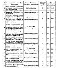 текстовый отчет по производственной практике медсестры образец Текстовый отчет студента по производственной Собеседование по всем пунктам выполненной работы включенным в отчет по производственной практике