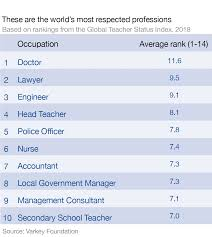 Best Professions These Are The Worlds Most Respected Professions World