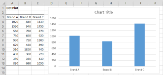 excel dot plot creating dot plots in excel real statistics using excel