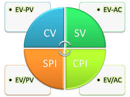 Siva's Blogs: Earned Value Analysis - V (Quantifying The Project ...