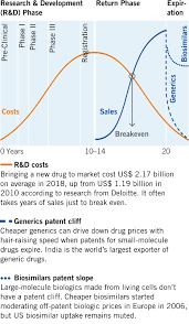 Pharma Patent Cliff Chart Health Care Sector Innovation How Biopharma Scientists Save