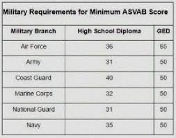 Navy Jobs Asvab Scores Related Keywords Suggestions Navy