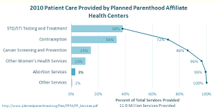 Chart Busters What Planned Parenthood Actually Does