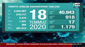 18 Temmuz koronavirüs tablosu Türkiye! Bugün vaka ve ölü sayısı kaç oldu?  Corona tablosu