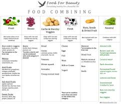 Correct Food Combining Chart Proper Food Combining Chart Digestive Food Chart Hay Diet