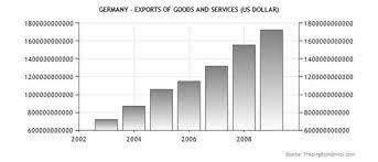 Курсовая работа Место Германии в мировой экономике и ее  Динамика изменения объема экспорта товаров и услуг в Германии в долларах США 4